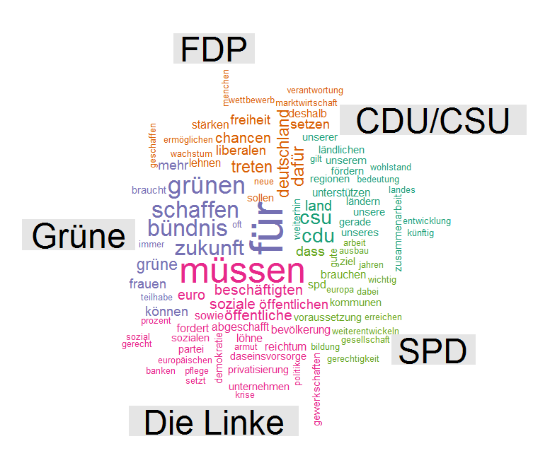 Comparative word cloud showing distinctive words in the election programms of German political parties for the Bundestag election 2013.